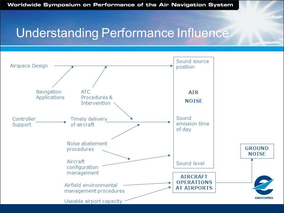 Understanding Performance Influence Airspace Design Navigation Applications ATC Procedures & Intervention Sound source position AIR NOISE Sound emissi