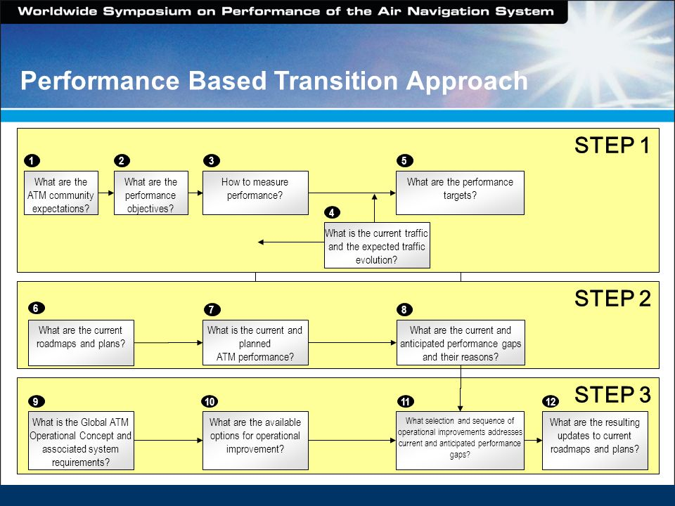 STEP 2 What are the current roadmaps and plans? What is the current and planned ATM performance? What are the current and anticipated performance gaps