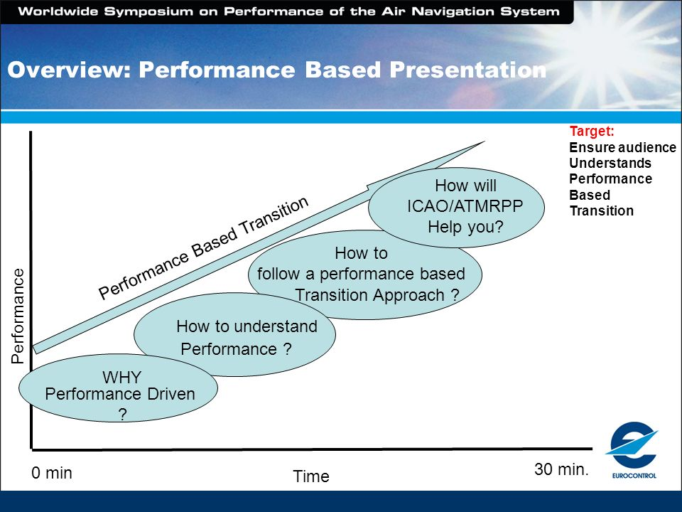 Target: Ensure audience Understands Performance Based Transition 30 min. Performance Time 0 min Performance Based Transition How to follow a performan