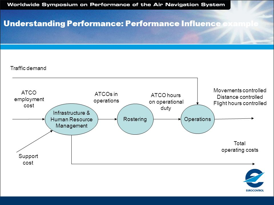 Understanding Performance: Performance Influence example Rostering Infrastructure & Human Resource Management Operations ATCO hours on operational dut