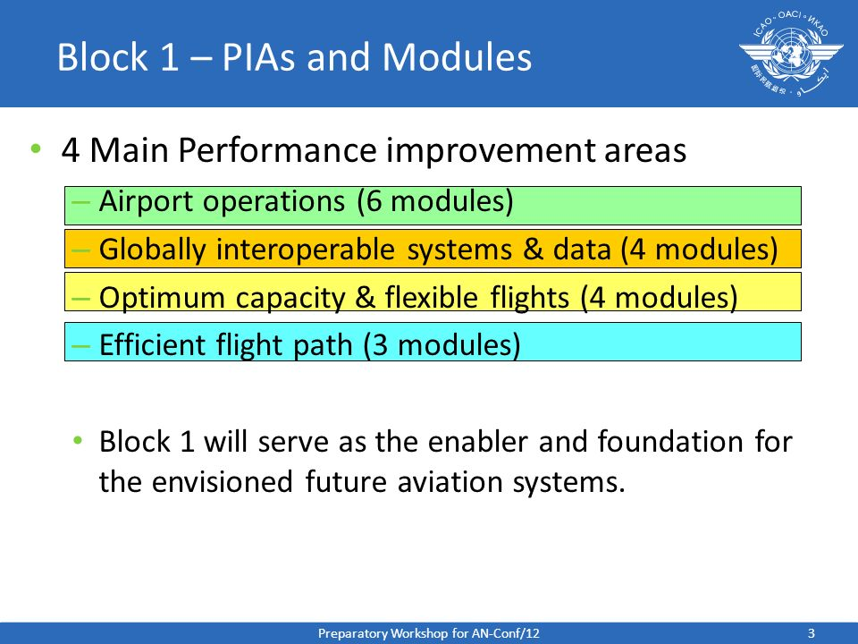 Preparatory Workshop for AN-Conf/123 Block 1 – PIAs and Modules 4 Main Performance improvement areas – Airport operations (6 modules) – Globally inter