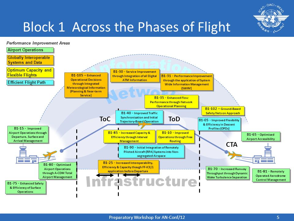 Block 1 Across the Phases of Flight CTA B1-65 - Optimised Airport Accessibility B1-75 - Enhanced Safety & Efficiency of Surface Operations B1-80 - Opt
