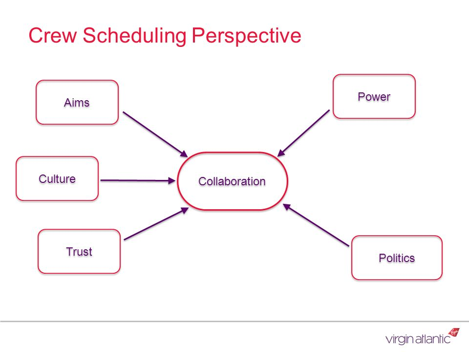 Crew Scheduling Perspective Collaboration Aims Culture Trust Power Politics