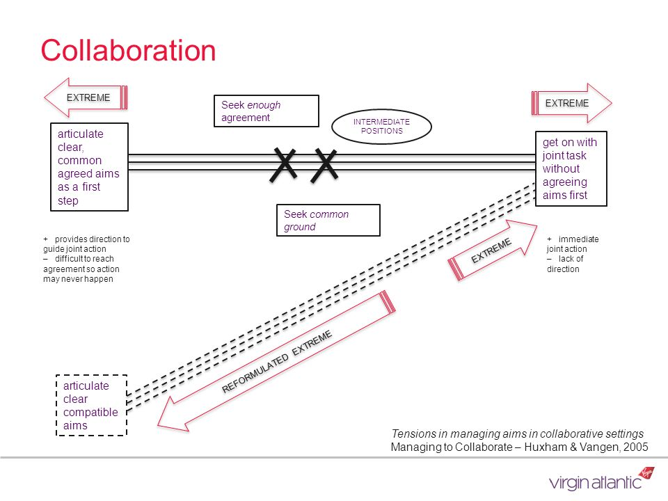 Collaboration articulate clear, common agreed aims as a first step get on with joint task without agreeing aims first articulate clear compatible aims