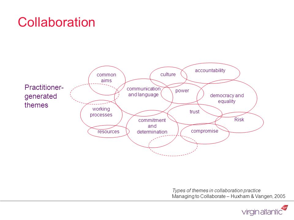 Collaboration common aims working processes resources commitment and determination communication and language culture power trust compromise Risk demo