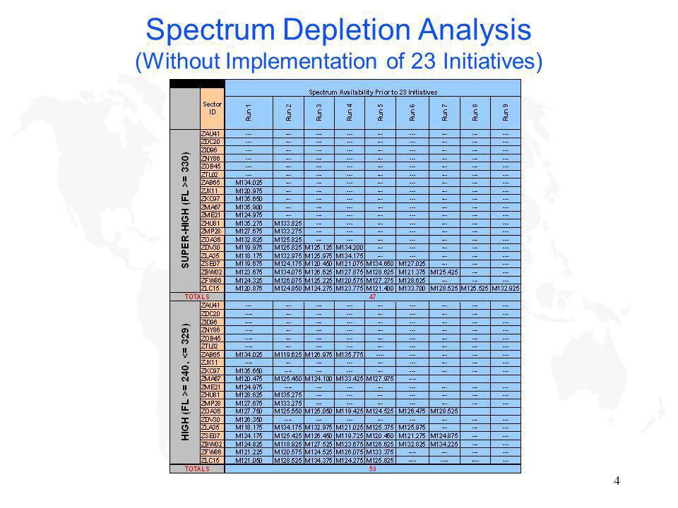 4 Spectrum Depletion Analysis (Without Implementation of 23 Initiatives)