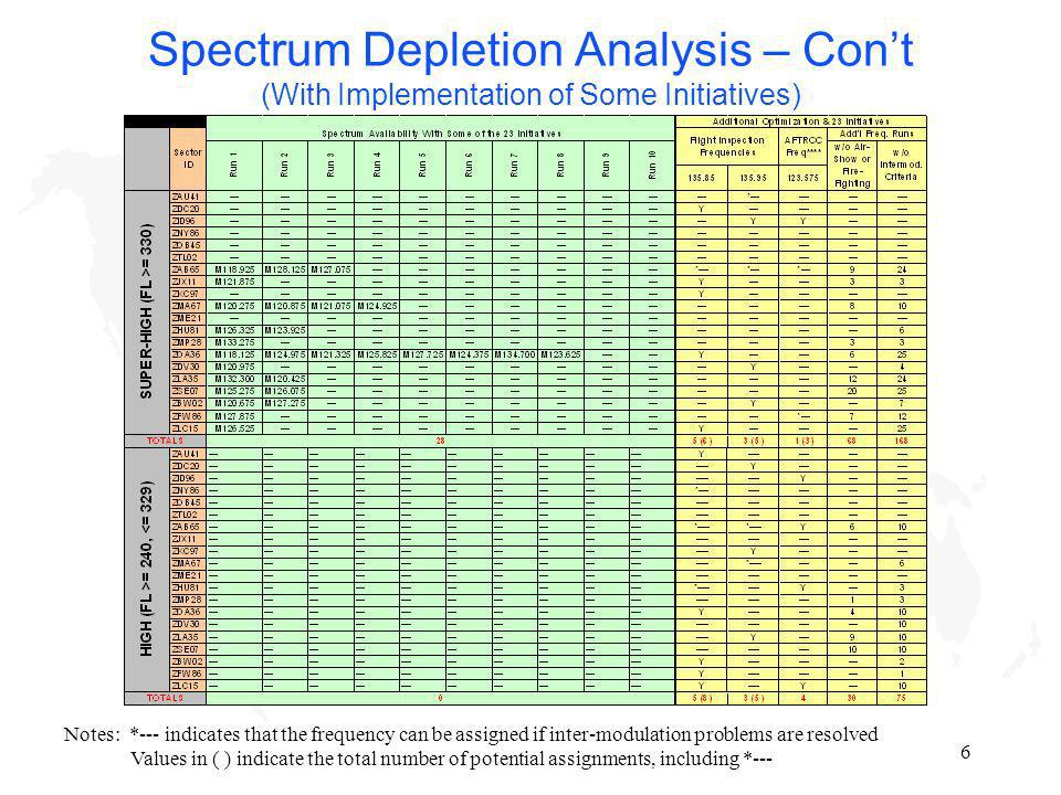 6 Spectrum Depletion Analysis – Cont (With Implementation of Some Initiatives) Notes: *--- indicates that the frequency can be assigned if inter-modul