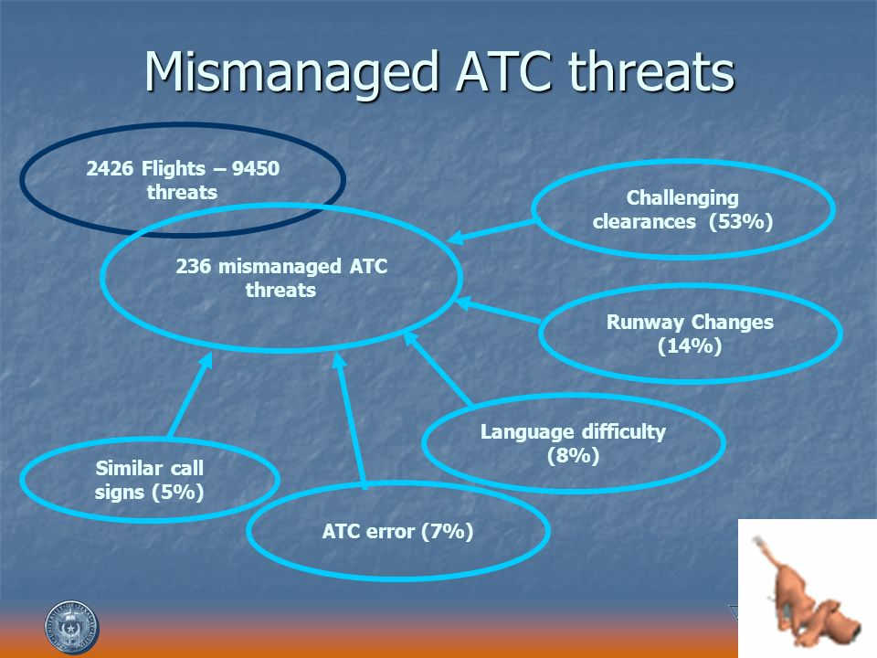 Mismanaged ATC threats 2426 Flights – 9450 threats 236 mismanaged ATC threats Challenging clearances (53%) Runway Changes (14%) Language difficulty (8