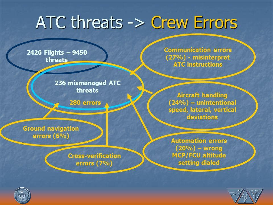ATC threats -> Crew Errors 2426 Flights – 9450 threats 236 mismanaged ATC threats 280 errors Automation errors (20%) – wrong MCP/FCU altitude setting