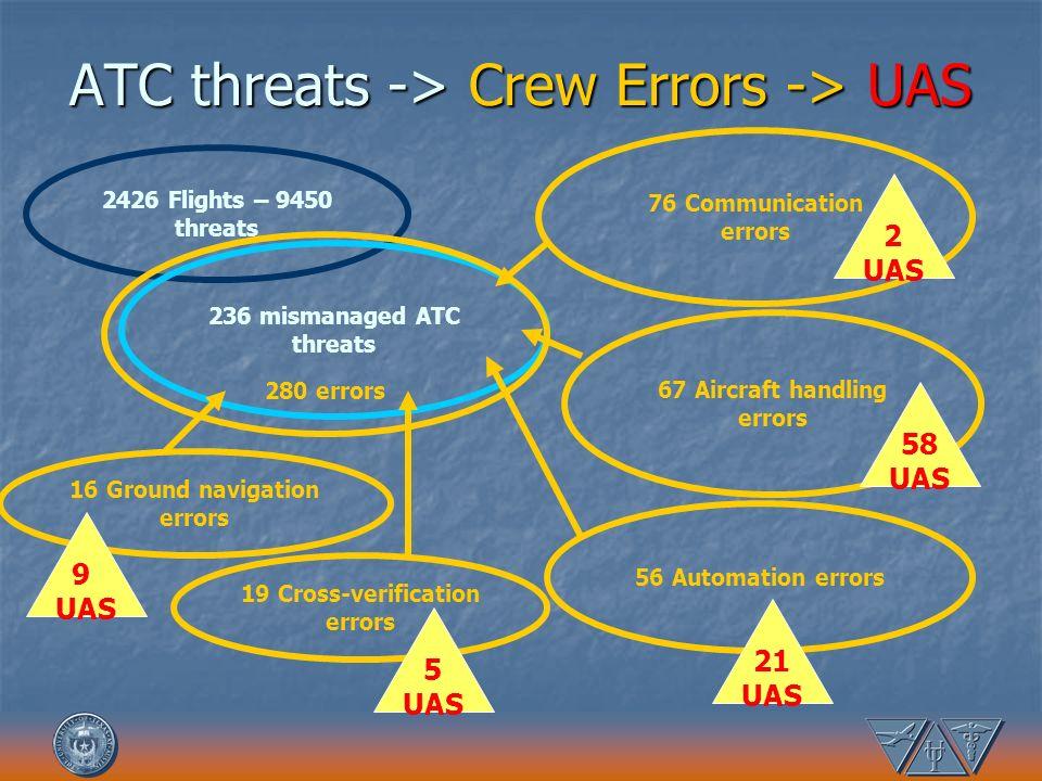 ATC threats -> Crew Errors -> UAS 2426 Flights – 9450 threats 236 mismanaged ATC threats 280 errors 56 Automation errors 76 Communication errors 67 Ai