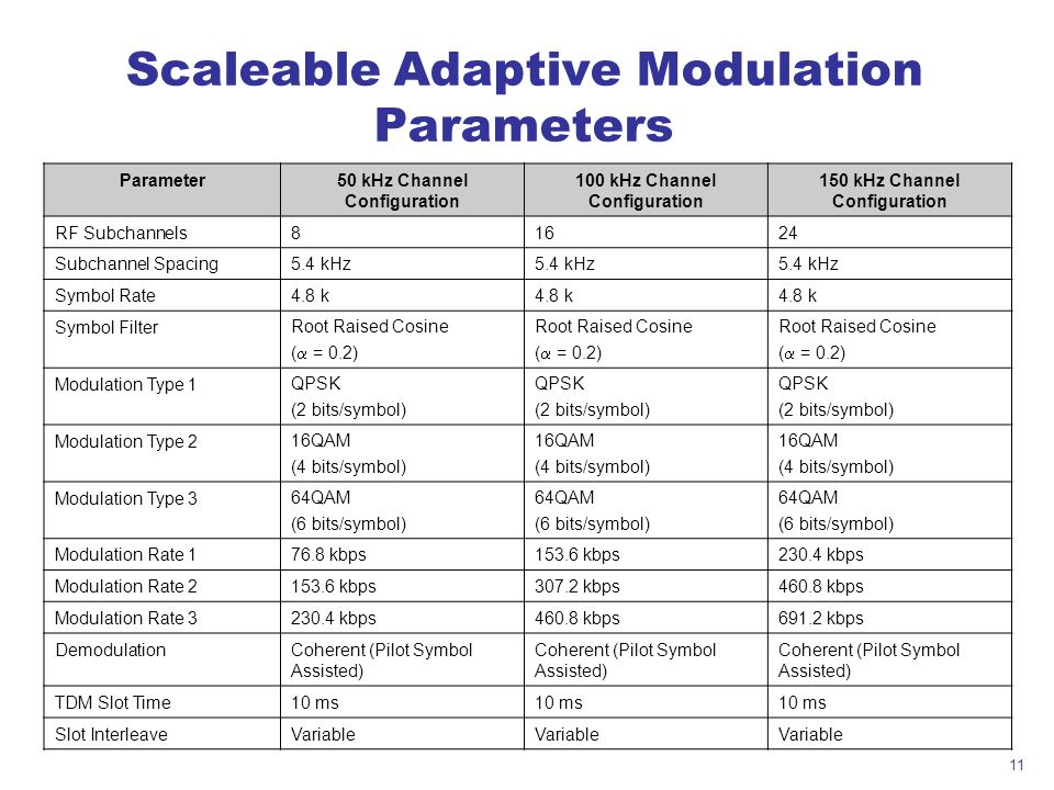 11 Scaleable Adaptive Modulation Parameters Parameter50 kHz Channel Configuration 100 kHz Channel Configuration 150 kHz Channel Configuration RF Subch