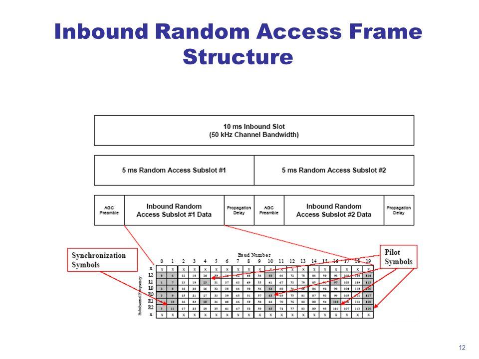 12 Inbound Random Access Frame Structure