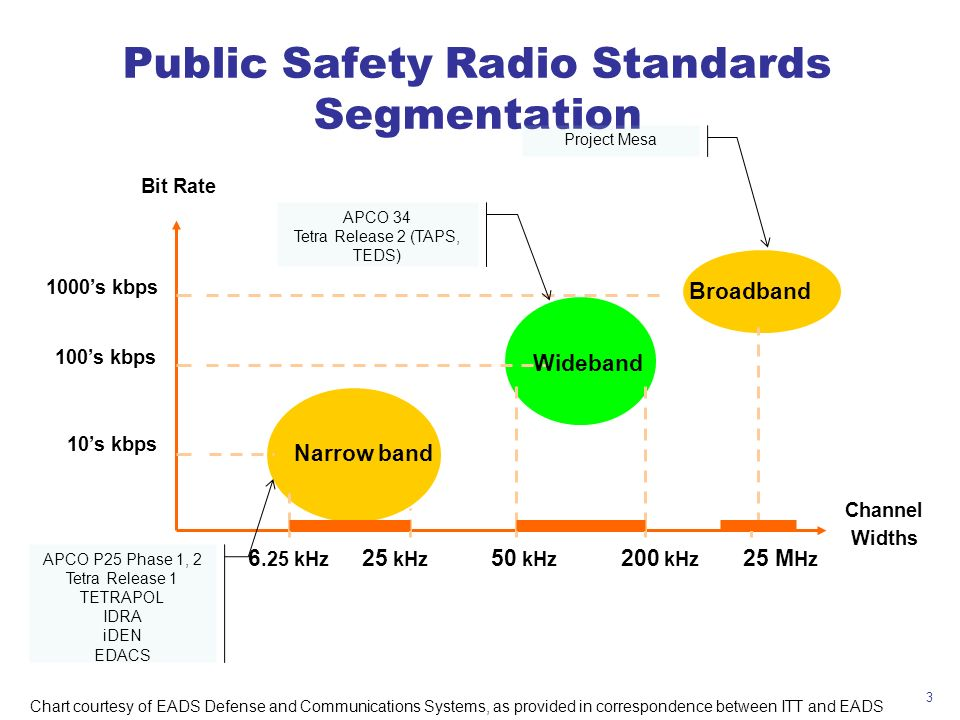 3 Public Safety Radio Standards Segmentation Bit Rate Channel Widths 1000s kbps Broadband 25 M Hz 10s kbps Narrow band 6.25 kHz 25 kHz 200 kHz 100s kb