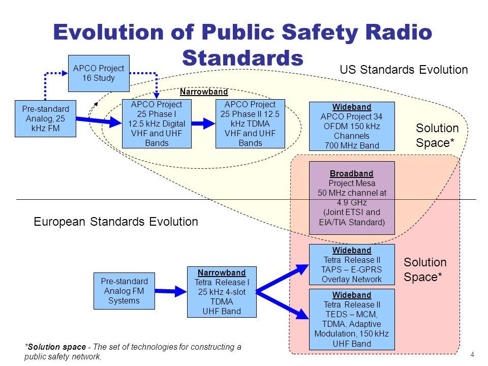 4 Evolution of Public Safety Radio Standards Pre-standard Analog, 25 kHz FM European Standards Evolution Pre-standard Analog FM Systems Narrowband Tet
