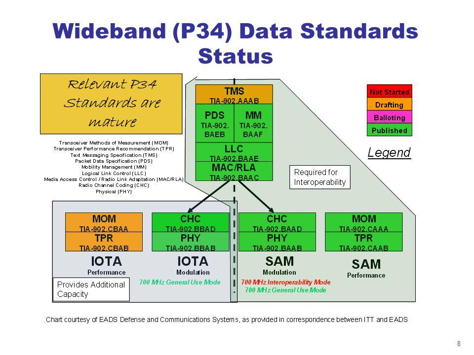 8 Wideband (P34) Data Standards Status