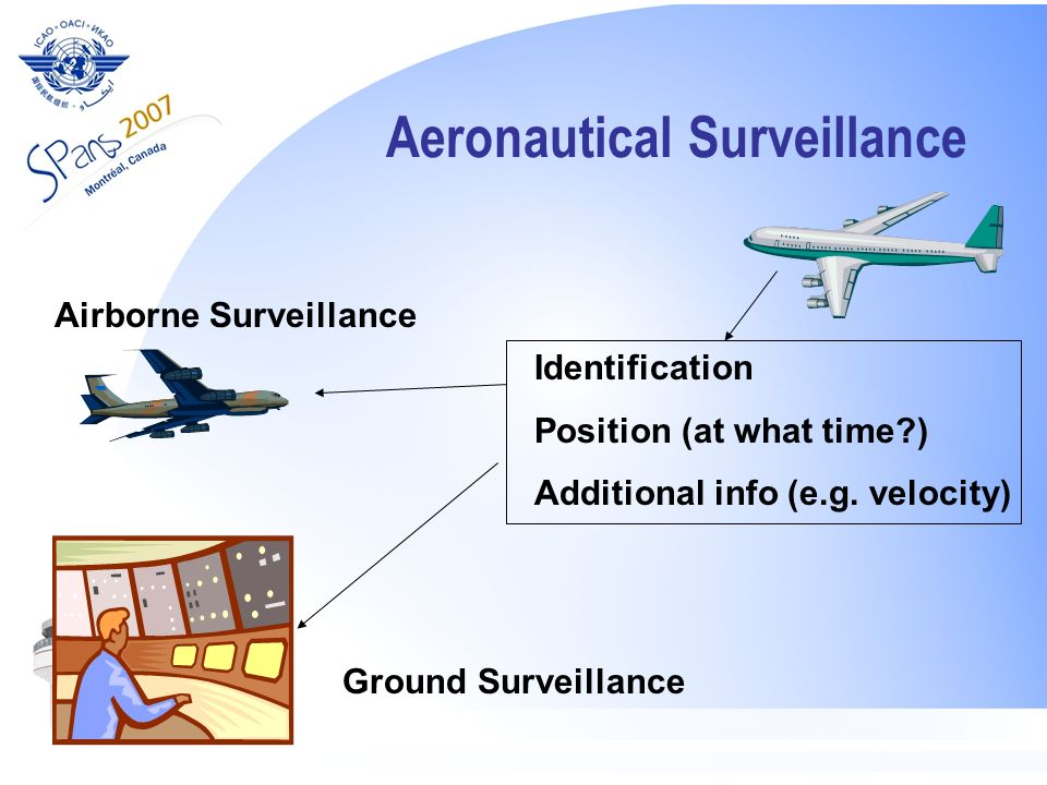 Aeronautical Surveillance Identification Position (at what time?) Additional info (e.g. velocity) Airborne Surveillance Ground Surveillance
