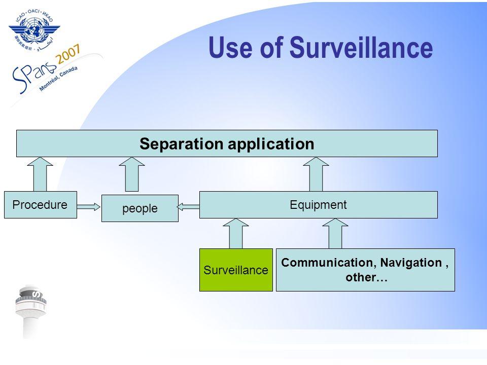 Use of Surveillance Surveillance System Separation application people Procedure Equipment Surveillance Communication, Navigation, other…
