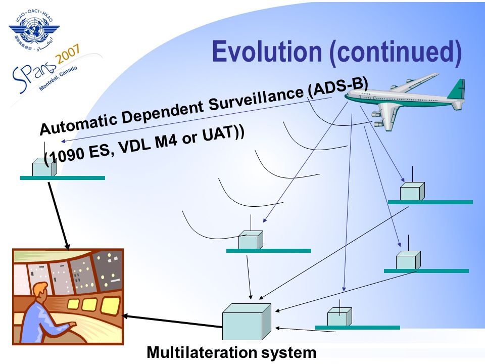 Evolution (continued) Automatic Dependent Surveillance (ADS-B) (1090 ES, VDL M4 or UAT)) Multilateration system