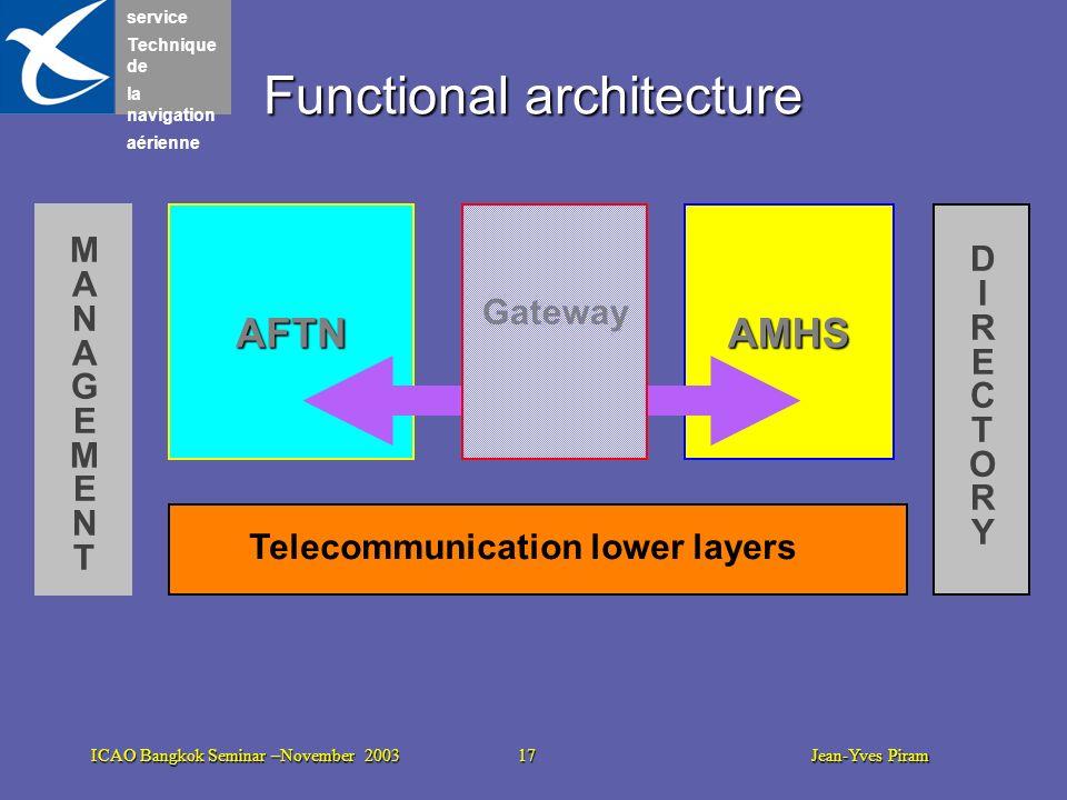 service Technique de la navigation aérienne ICAO Bangkok Seminar –November 2003 17 Jean-Yves Piram Functional architecture Telecommunication lower lay