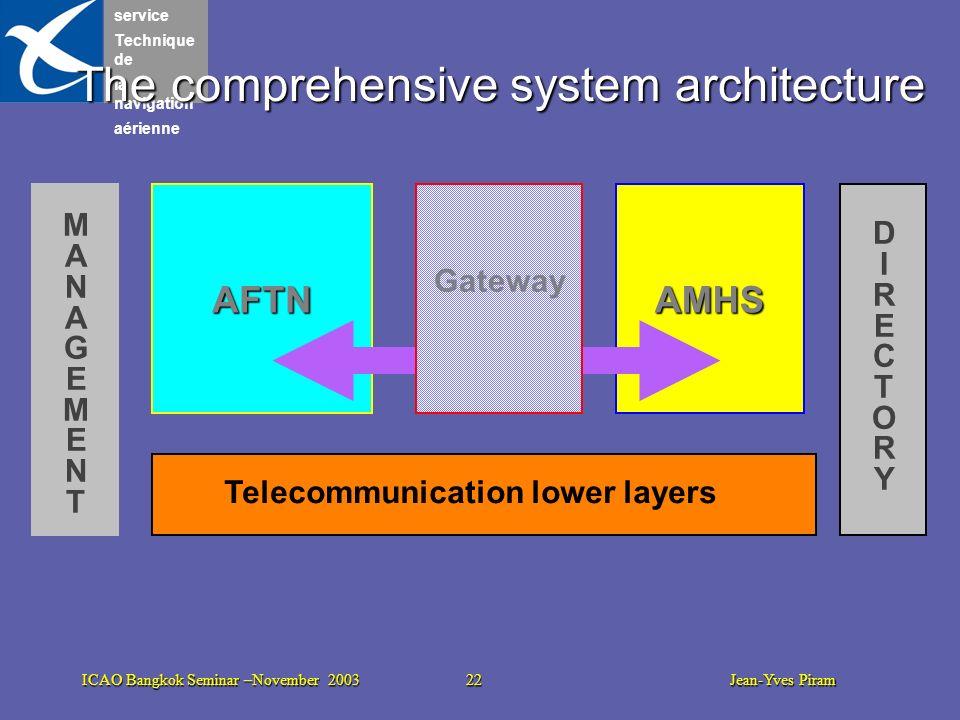 service Technique de la navigation aérienne ICAO Bangkok Seminar –November 2003 22 Jean-Yves Piram The comprehensive system architecture AMHS Telecomm