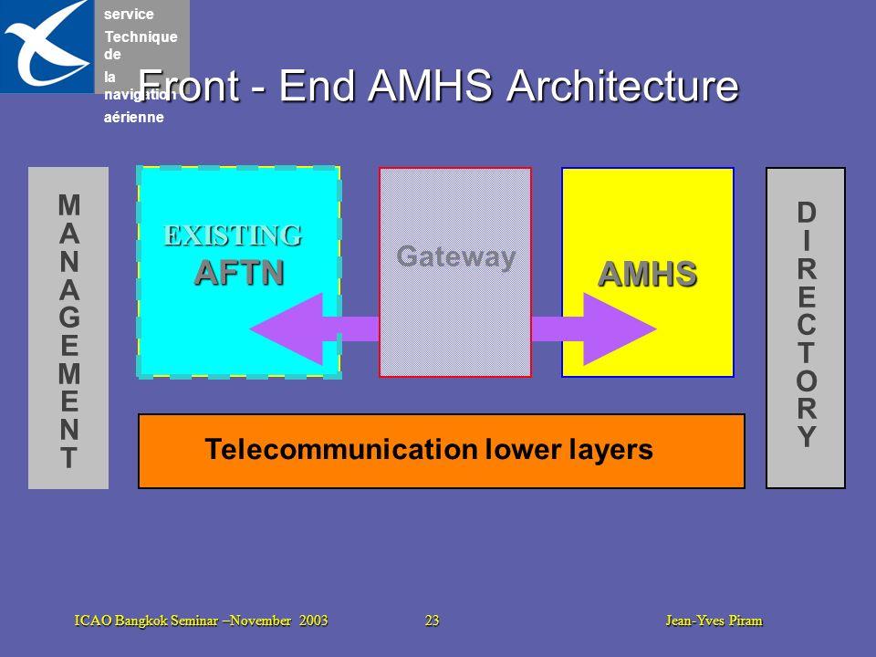 service Technique de la navigation aérienne ICAO Bangkok Seminar –November 2003 23 Jean-Yves Piram AFTN Front - End AMHS Architecture AMHS Gateway Tel