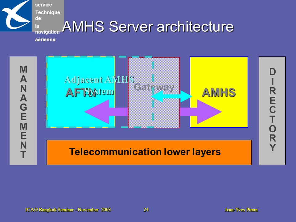 service Technique de la navigation aérienne ICAO Bangkok Seminar –November 2003 24 Jean-Yves Piram AMHS Server architecture AMHS Telecommunication low