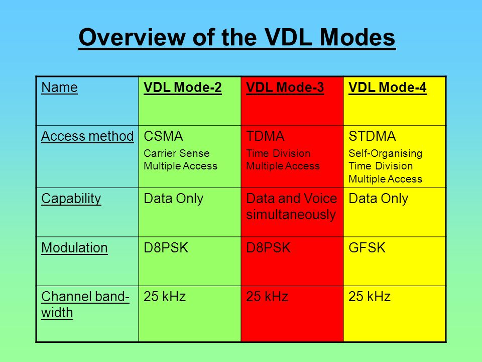 Overview of the VDL Modes NameVDL Mode-2VDL Mode-3VDL Mode-4 Access methodCSMA Carrier Sense Multiple Access TDMA Time Division Multiple Access STDMA