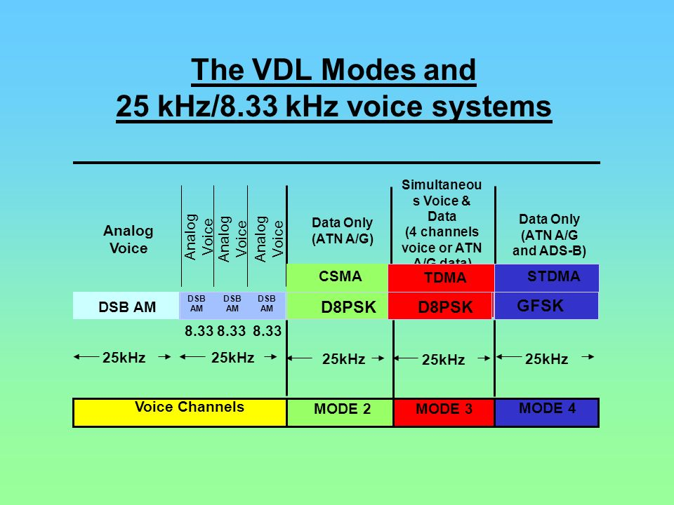 The VDL Modes and 25 kHz/8.33 kHz voice systems MODE 2MODE 3 Voice Channels MODE 4 25kHz MODE 2MODE 3 Voice Channels MODE 4 DSB AM D8PSK DSB AM GFSK T