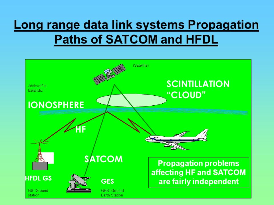 Long range data link systems Propagation Paths of SATCOM and HFDL GES IONOSPHERE SCINTILLATION CLOUD HF SATCOM HFDL GS Propagation problems affecting