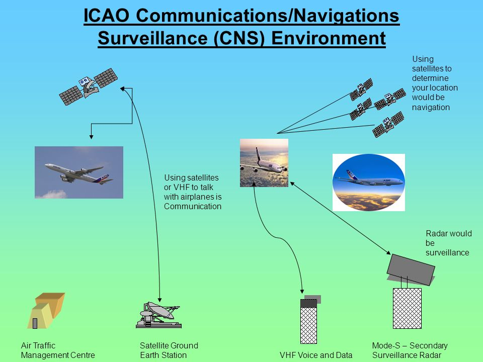 ICAO Communications/Navigations Surveillance (CNS) Environment Air Traffic Management Centre Satellite Ground Earth Station VHF Voice and Data Mode-S