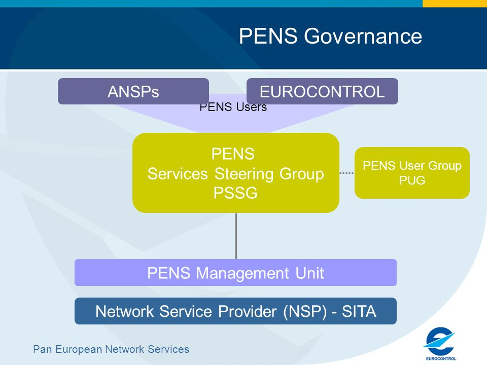 Pan European Network Services PENS Governance PENS Users PENS Services Steering Group PSSG PENS User Group PUG Network Service Provider (NSP) - SITA P