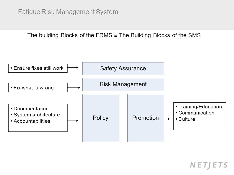 The building Blocks of the FRMS The Building Blocks of the SMS Documentation System architecture Accountabilities Training/Education Communication Culture Fix what is wrong Ensure fixes still work