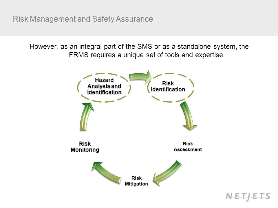 Risk Management and Safety AssuranceRiskIdentification RiskAssessment RiskMitigation RiskMonitoring Hazard Analysis and Identification However, as an integral part of the SMS or as a standalone system, the FRMS requires a unique set of tools and expertise.