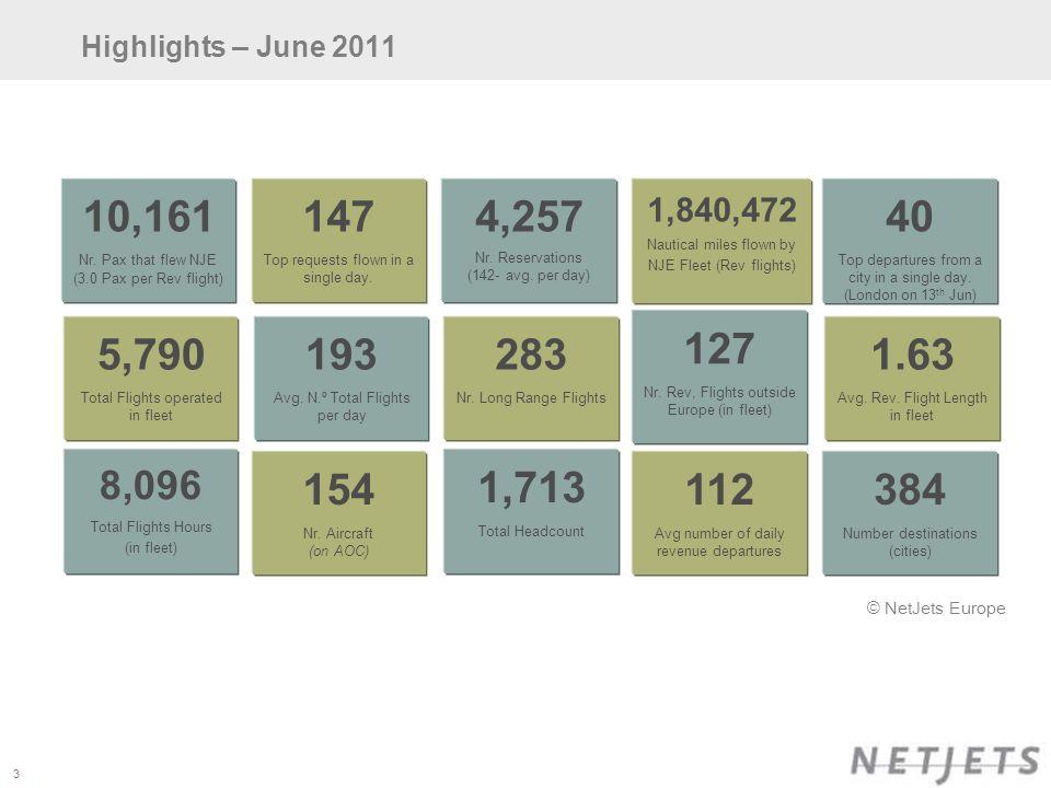 3 3 Highlights – June 2011 10,161 Nr.