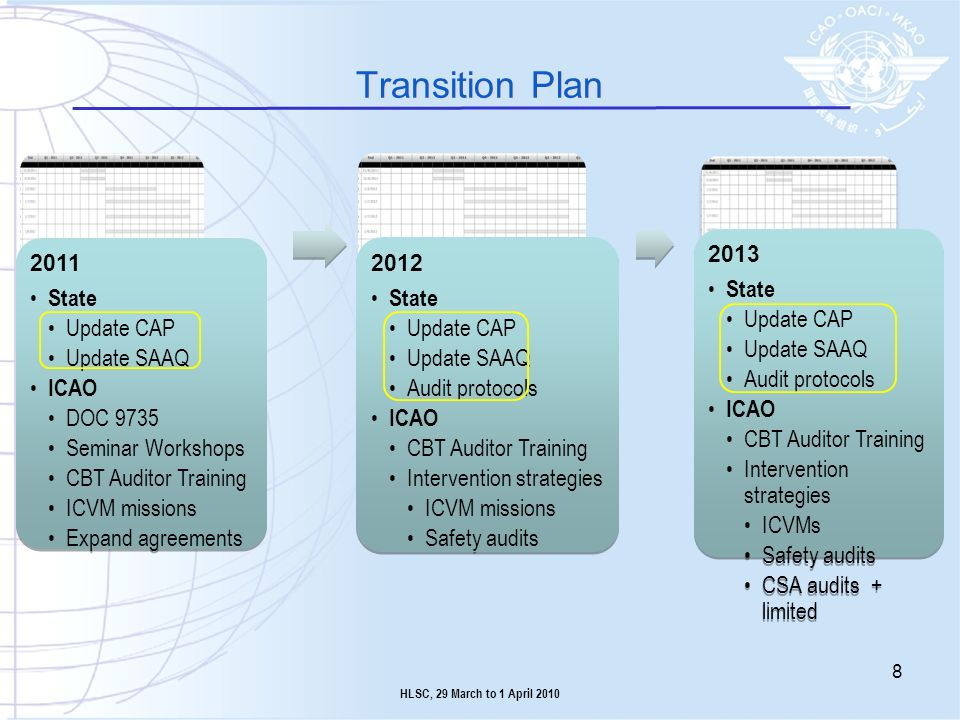 Transition Plan 2011 State Update CAP Update SAAQ ICAO DOC 9735 Seminar Workshops CBT Auditor Training ICVM missions Expand agreements 2011 State Upda