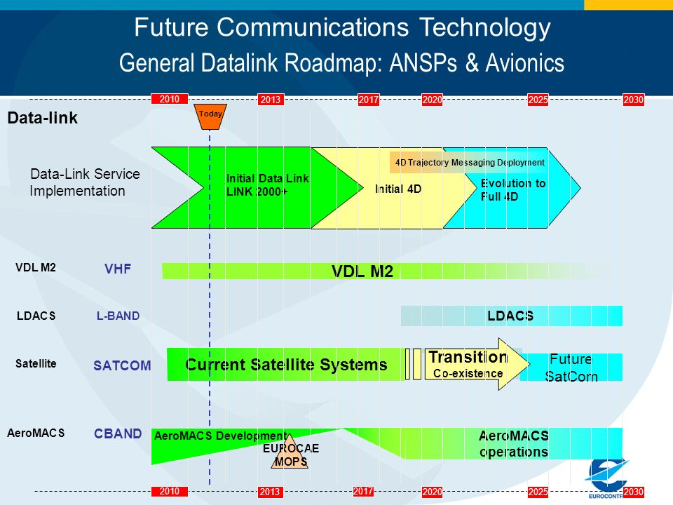 General Datalink Roadmap: ANSPs & Avionics Data-link 2010 2013 2017 202520202030 Data-Link Service Implementation 2010 2013 2017202520202030 AeroMACS
