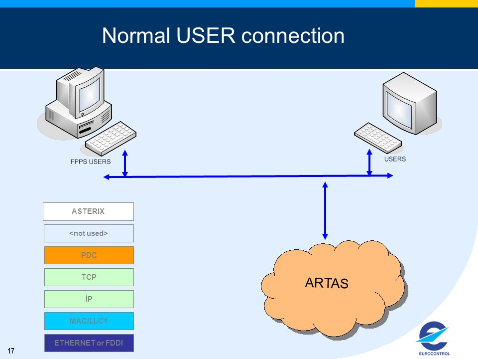 17 Normal USER connection ARTAS ETHERNET or FDDI MAC/LLC1 ASTERIX ÌP TCP PDC