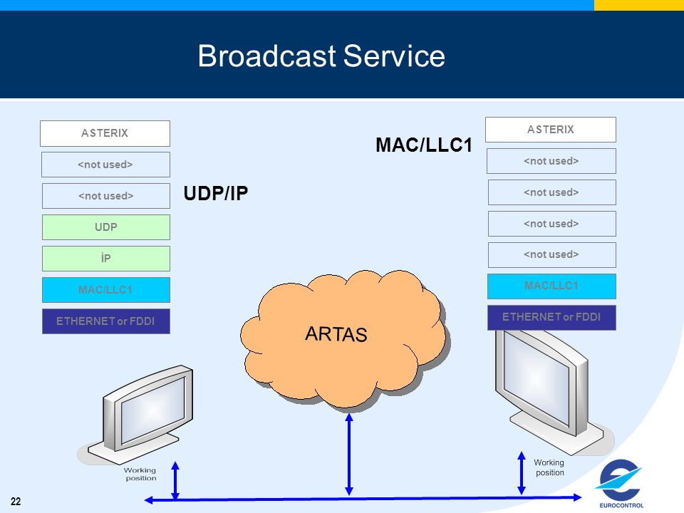 22 Broadcast Service ARTAS MAC/LLC1 UDP/IP ETHERNET or FDDI MAC/LLC1 ASTERIX ÌP UDP ETHERNET or FDDI MAC/LLC1 ASTERIX