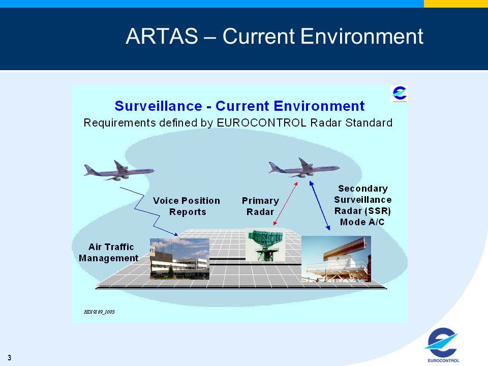 3 ARTAS – Current Environment
