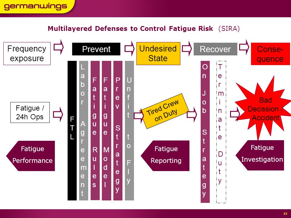 Seite 12 11,80 7,40 5,40 12 FRMS – Experience within FTLs 5Fatigue Performance3 Fatigue Safety Action Group FSAG2Fatigue Management Framework1Chronology4 Multilayered Defenses6Conclusions0Germanwings