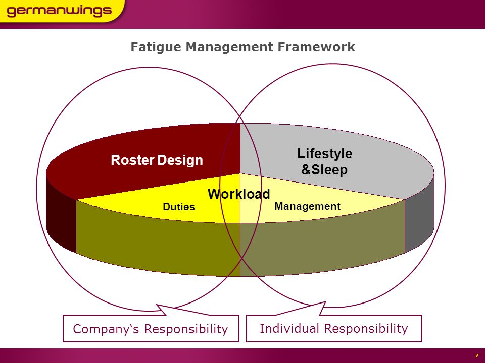 Seite 6 11,80 7,40 5,40 6 Roster Design Lifestyle &Sleep Workload Fatigue Management Framework Some say, fatigue is all about sleep Others say, its the roster that makes people tired Is FRMS the solution to cope with increasing demands.
