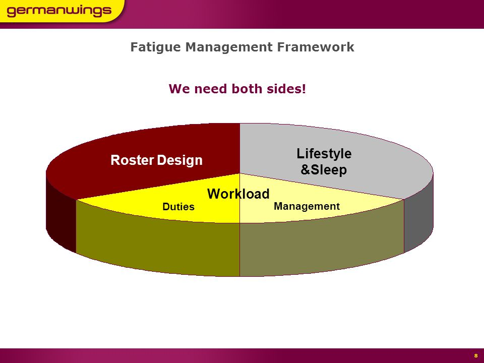 Seite 7 11,80 7,40 5,40 7 Roster Design Lifestyle &Sleep Workload Management Duties Fatigue Management Framework Companys Responsibility Individual Responsibility