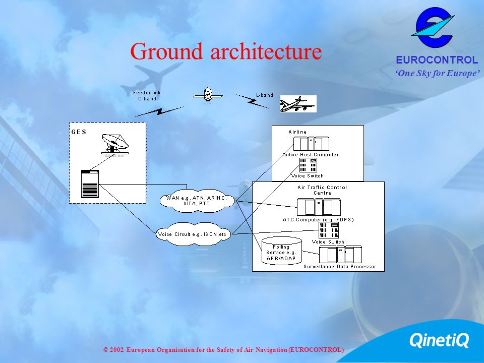 One Sky for Europe EUROCONTROL © 2002 European Organisation for the Safety of Air Navigation (EUROCONTROL) Ground architecture