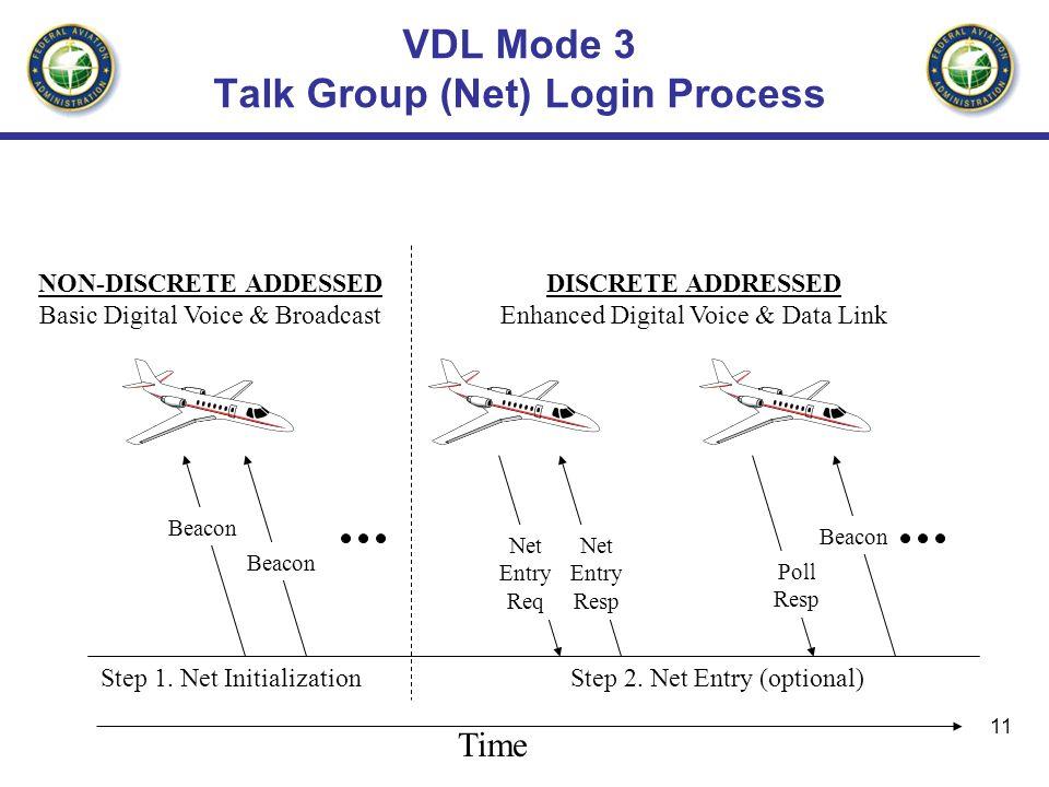 11 VDL Mode 3 Talk Group (Net) Login Process Time Beacon Net Entry Req Net Entry Resp Beacon Poll Resp NON-DISCRETE ADDESSED Basic Digital Voice & Bro