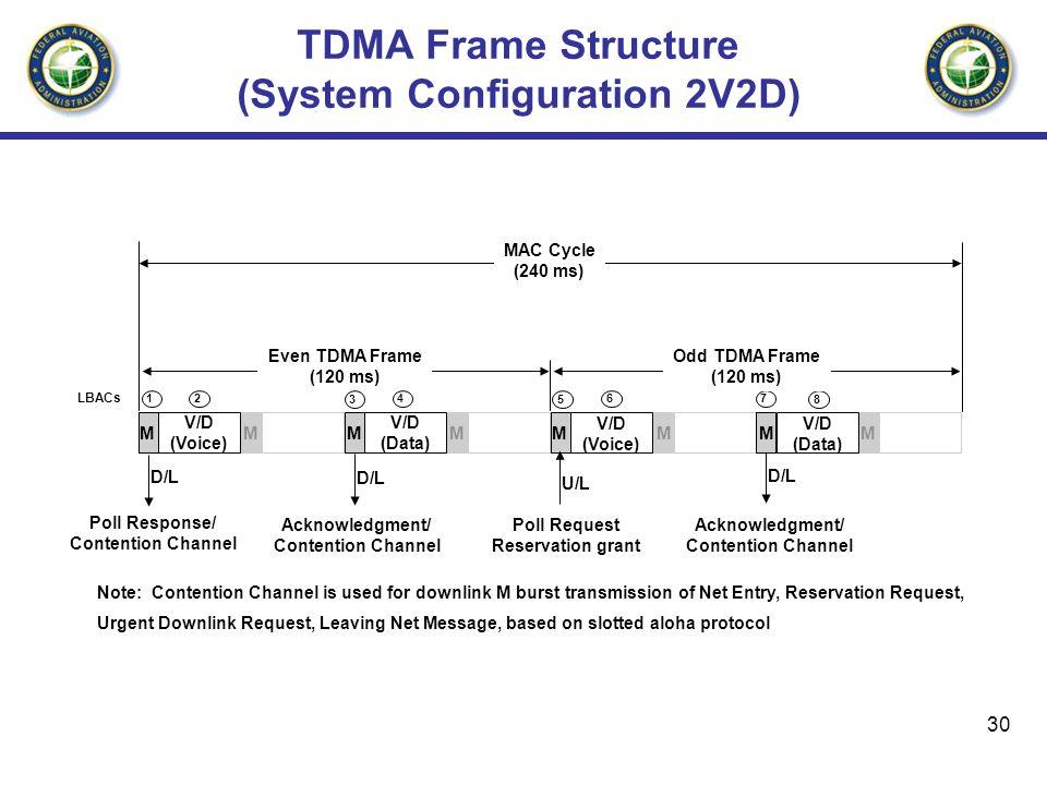 30 TDMA Frame Structure (System Configuration 2V2D) D/L U/L D/L MMMM Poll Response/ Contention Channel Acknowledgment/ Contention Channel Acknowledgme