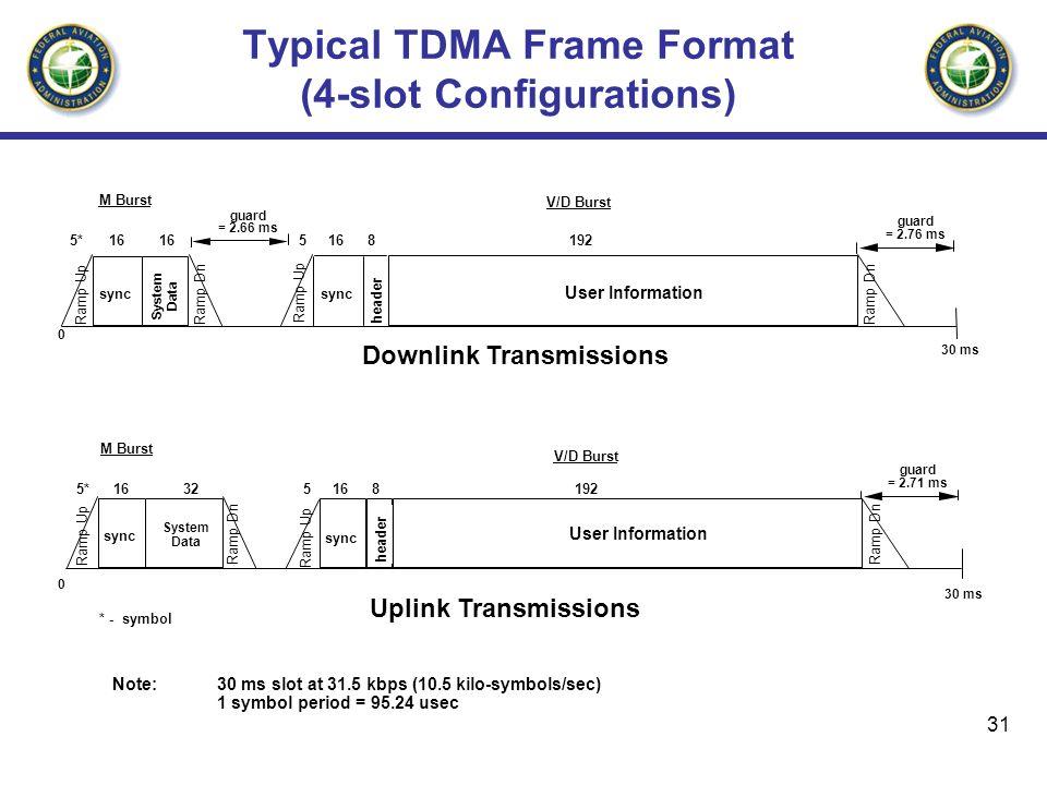 31 Typical TDMA Frame Format (4-slot Configurations) Downlink Transmissions Uplink Transmissions Note: 30 ms slot at 31.5 kbps (10.5 kilo-symbols/sec)