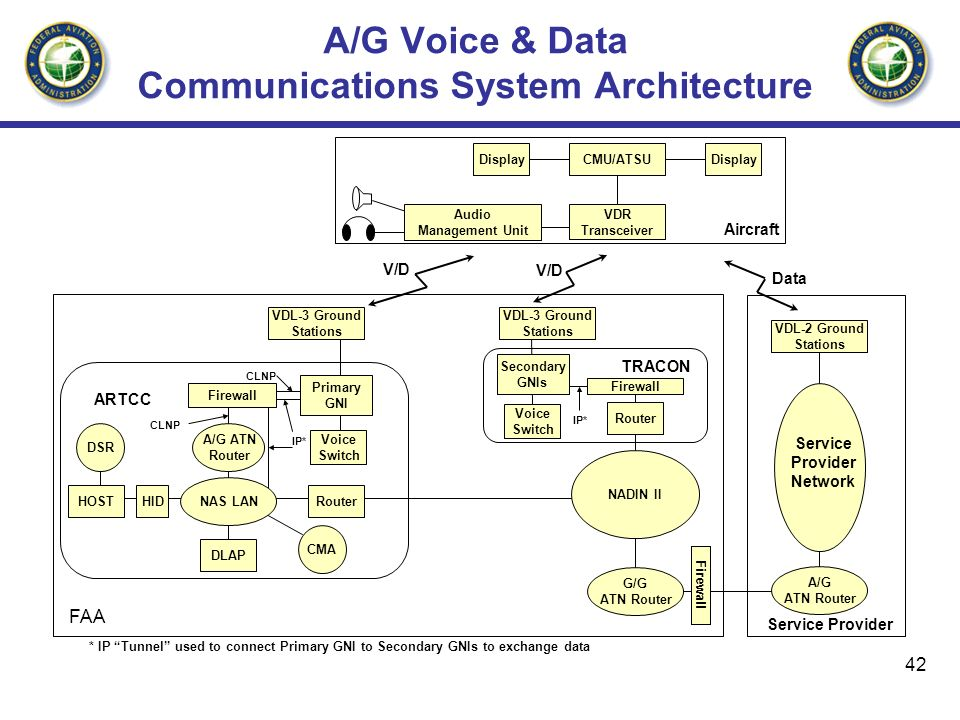 42 A/G Voice & Data Communications System Architecture DSR HOSTHID Display Router DLAP CMU/ATSU Primary GNI VDR Transceiver VDL-2 Ground Stations A/G