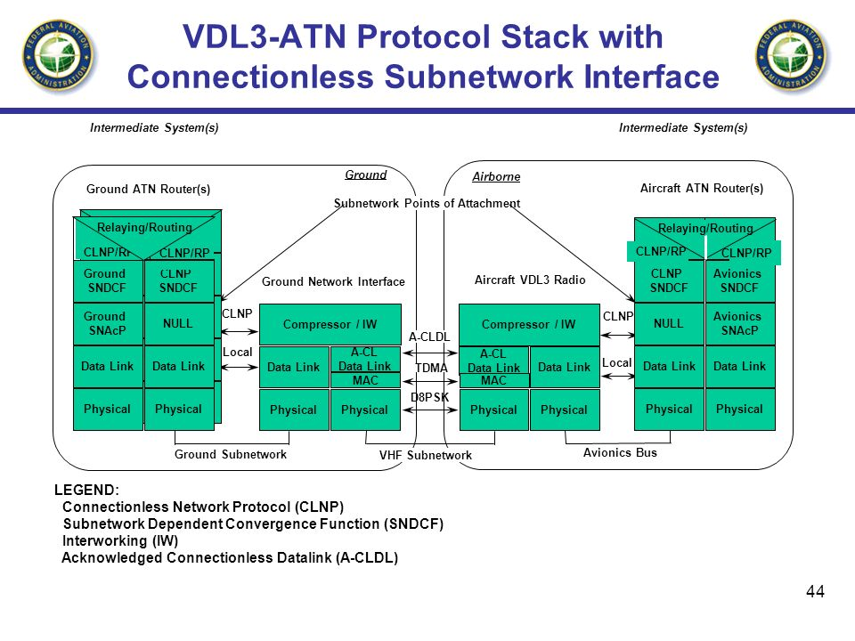 44 Compressor / IW VDL3-ATN Protocol Stack with Connectionless Subnetwork Interface Ground Subnetwork Avionics Bus VHF Subnetwork Subnetwork Points of