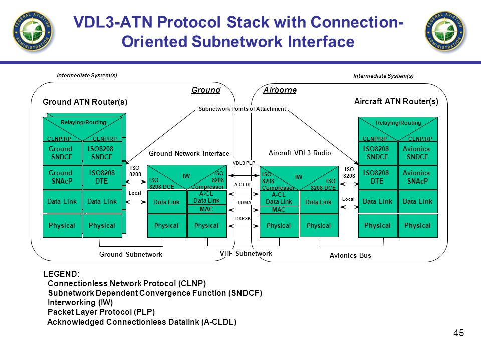 45 VDL3-ATN Protocol Stack with Connection- Oriented Subnetwork Interface Avionics Bus Subnetwork Points of Attachment LEGEND: Connectionless Network