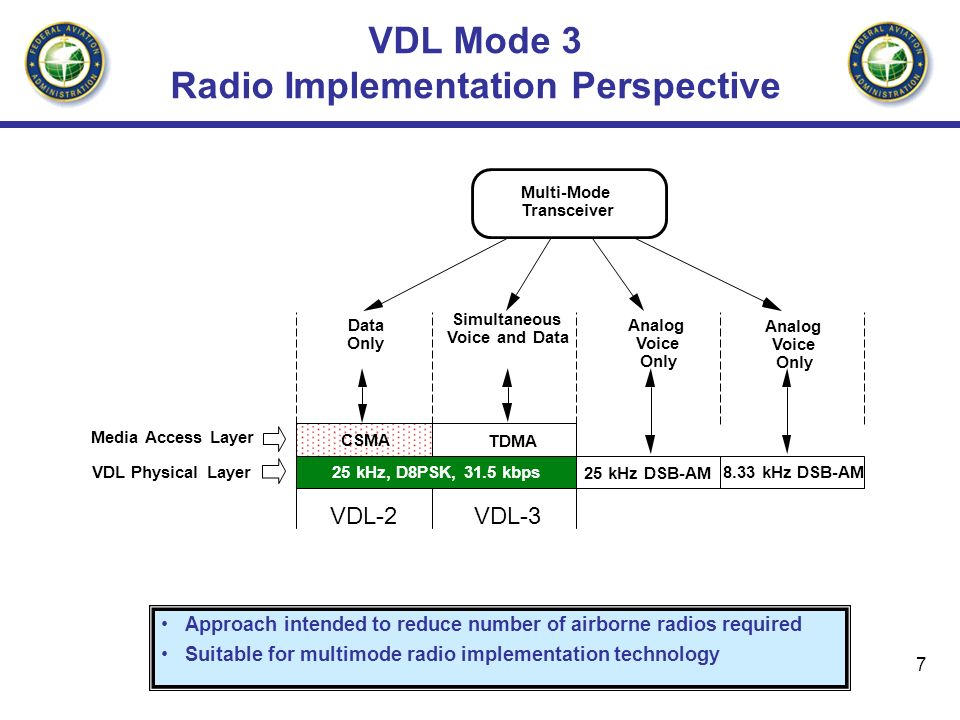 7 VDL Mode 3 Radio Implementation Perspective Approach intended to reduce number of airborne radios required Suitable for multimode radio implementati